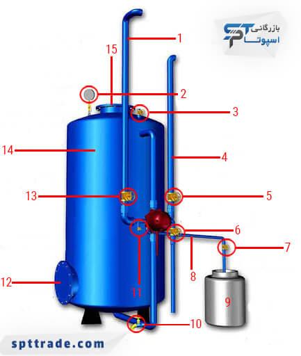 اجزای تشکیل دهنده ی دستگاه سختی گیر آب